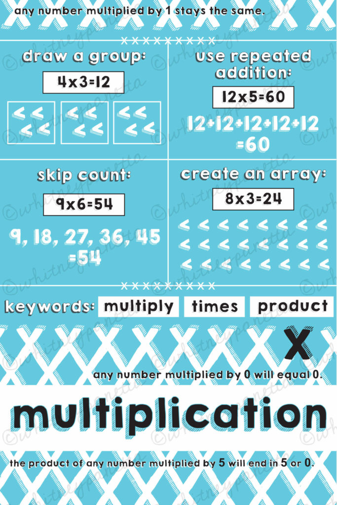 Multiplication Poster